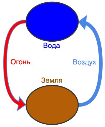 http://coma.su/talk/i/vzaimodeystvie-stihiy.png